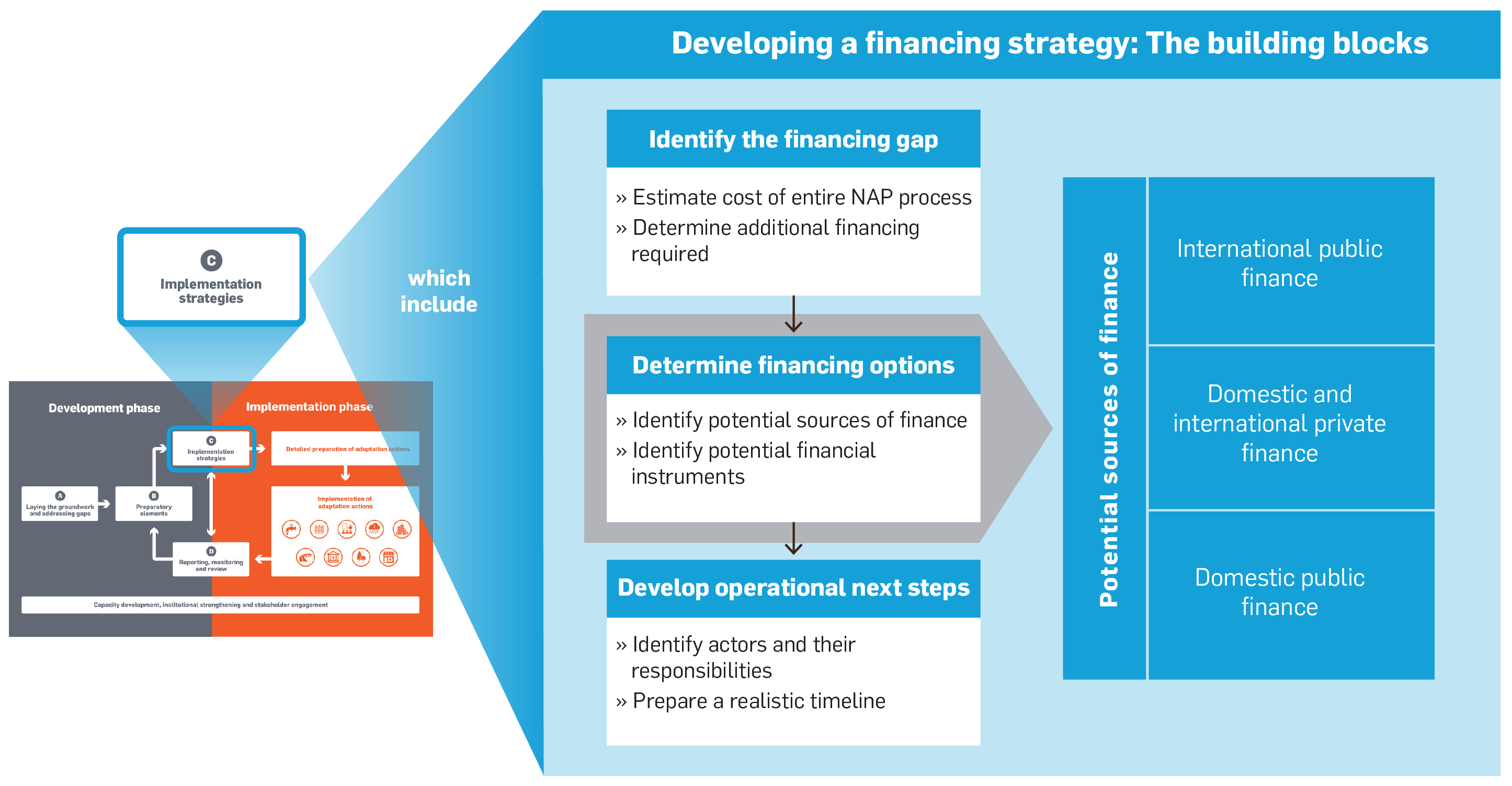 FINANCING STRATEGY EBOOK DOWNLOAD