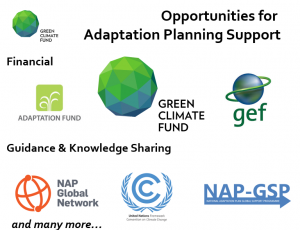 Financing Adaptation - Opportunities for Funding for National Adaptation Plans
