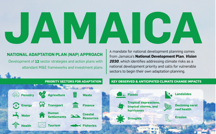 Priority sectors for adaptation and climate change impacts in Jamaica